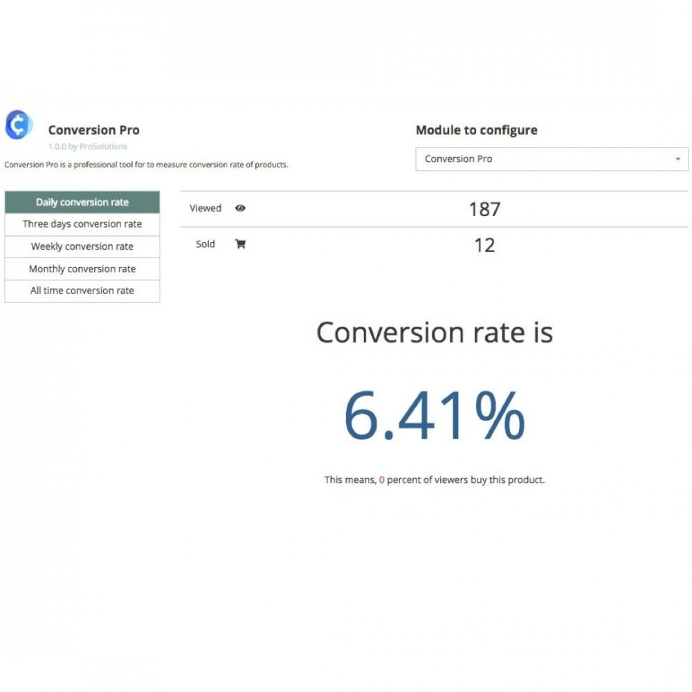 module - Análises & Estatísticas - ConversionPro - Professional product conversion rater - 2