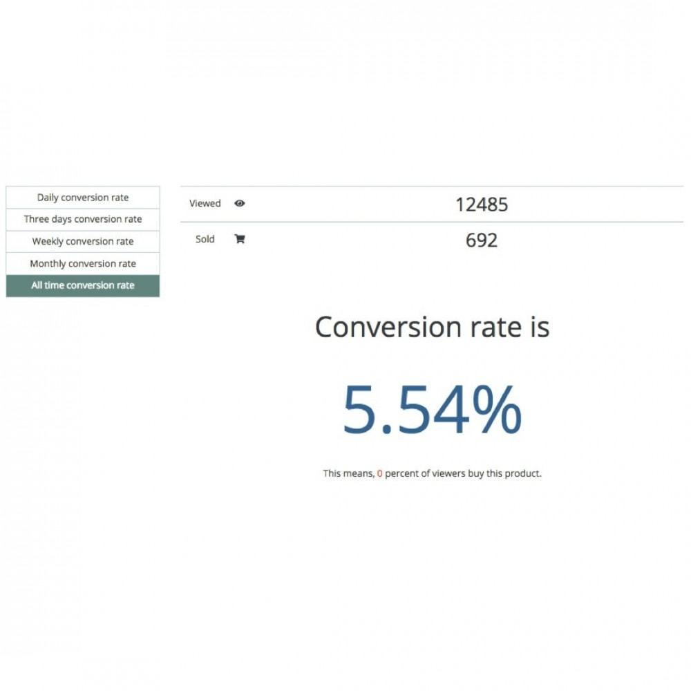 module - Análises & Estatísticas - ConversionPro - Professional product conversion rater - 3