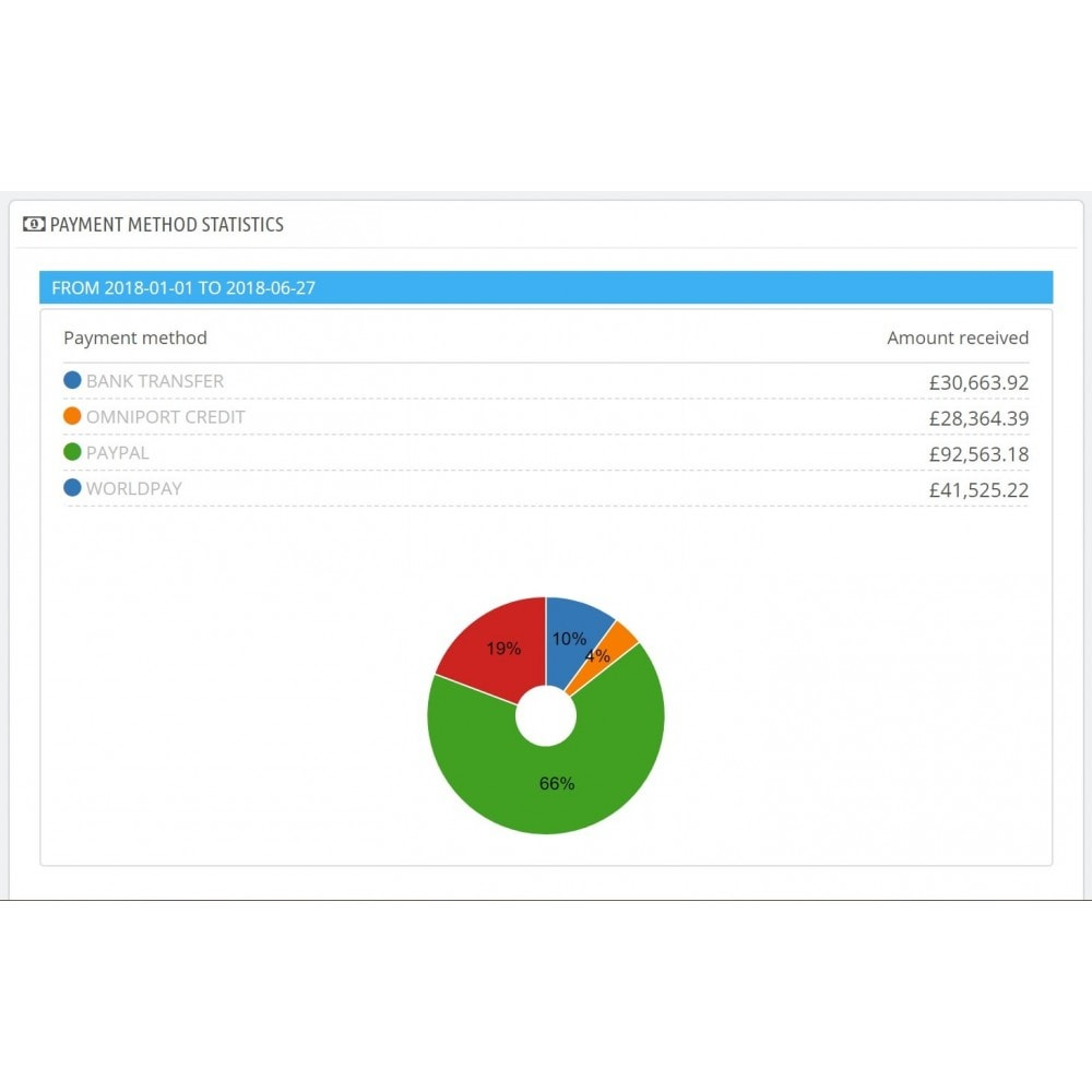 module - Analyses & Statistiques - Dashboard payment methods statistics - 1