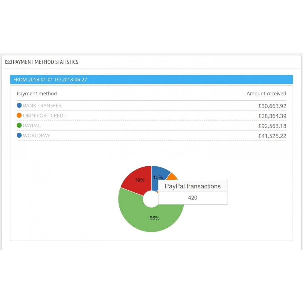 module - Analyses & Statistiques - Dashboard payment methods statistics - 2