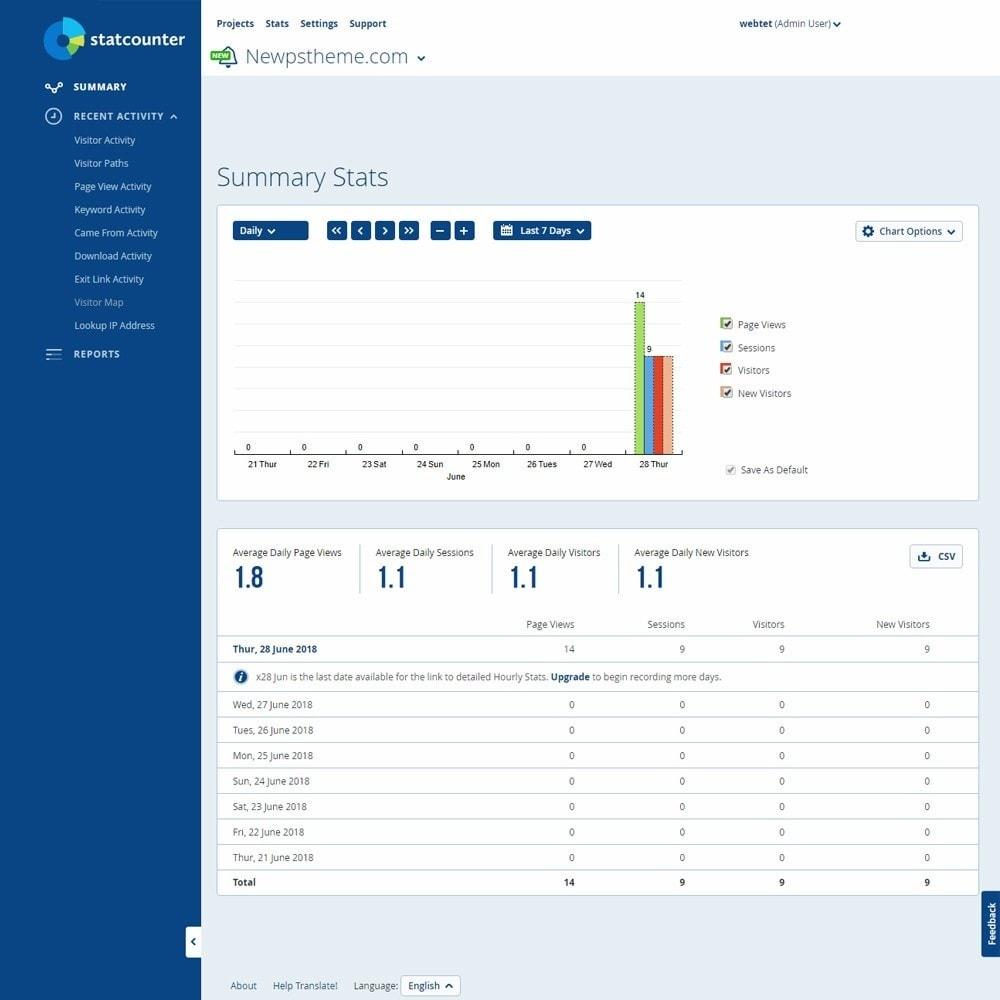 module - Análises & Estatísticas - Web Traffic Analysis with StatCounter - 2