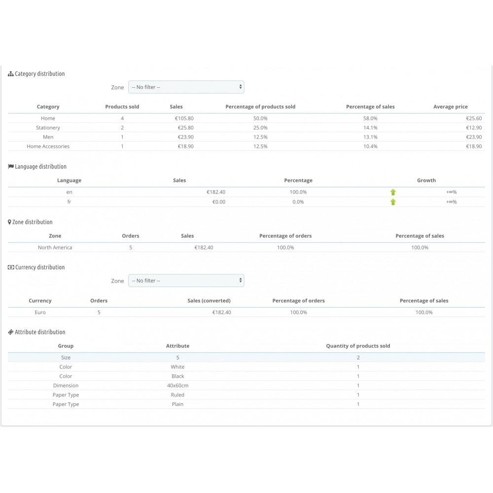module - Painéis de controle - Stats Dashboard - 2