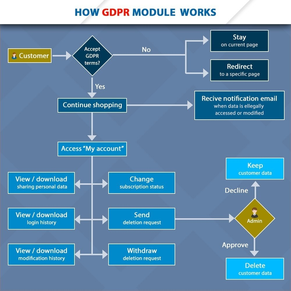 module - Legale (Legge Europea) - GDPR Compliance - EU Cookies Law Banner - 3
