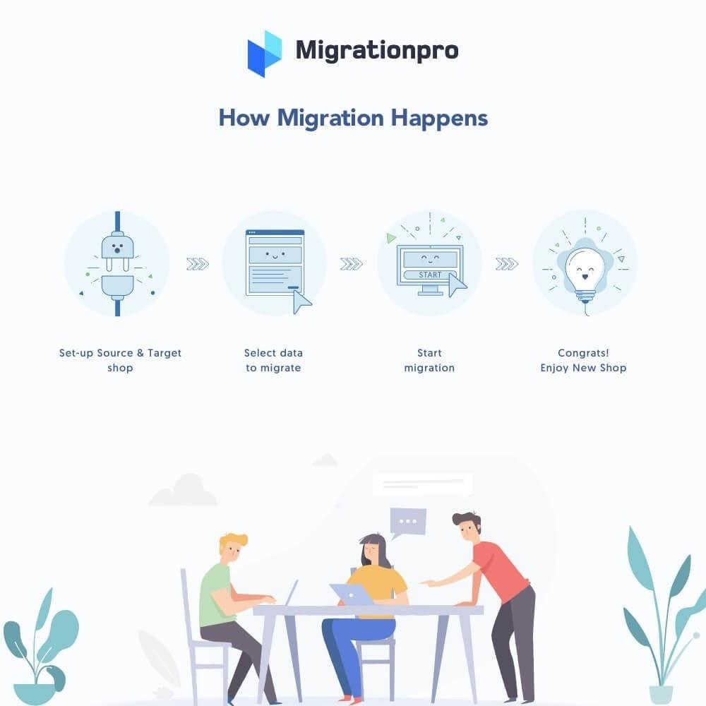 module - Migración y Copias de seguridad - MigrationPro: osCommerce to PrestaShop Migration Tool - 7