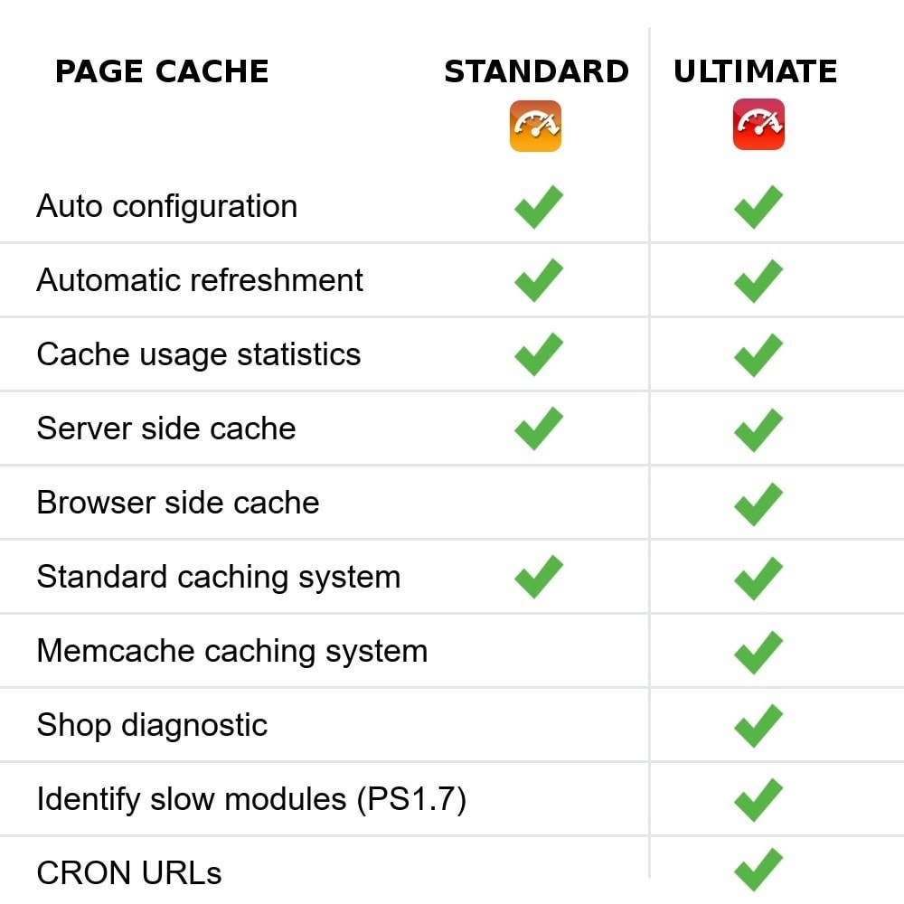 module - Wydajnośc strony - Page Cache Ultimate - 2