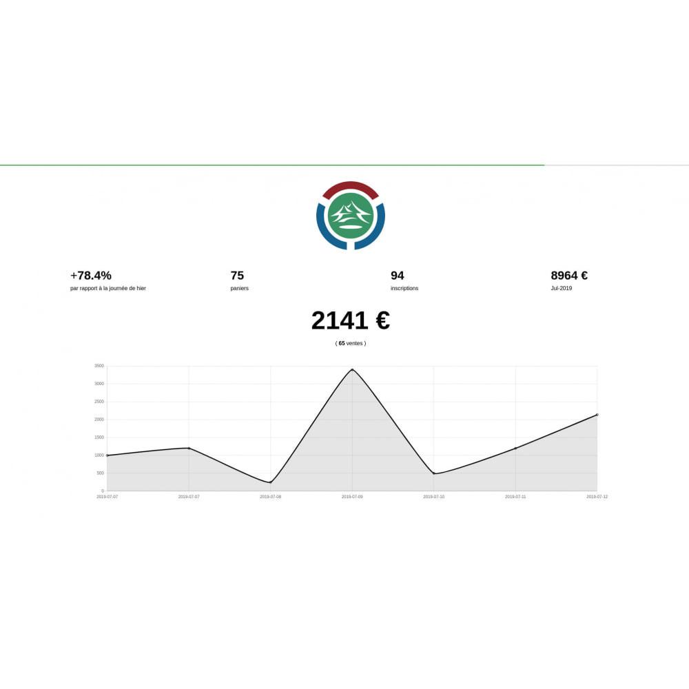 module - Panel de control - Full screen activity dashboard - 2