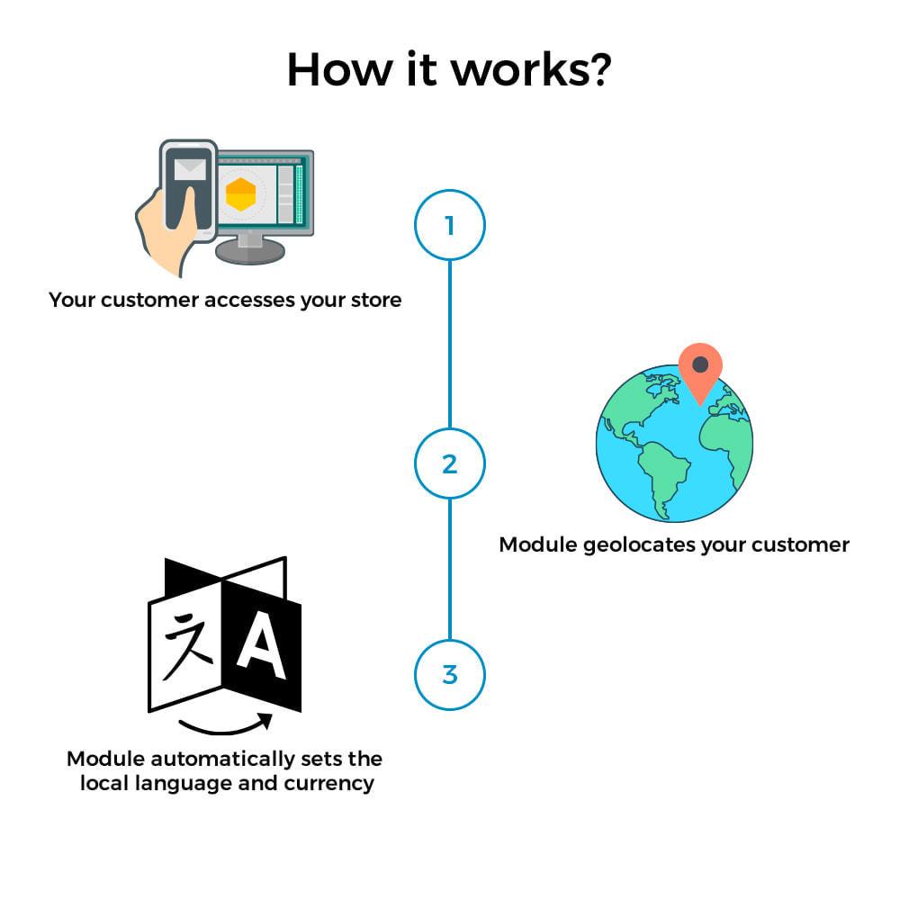 module - Międzynarodowość & Lokalizacja - Auto Change Country, Language And Currency Geolocation - 2