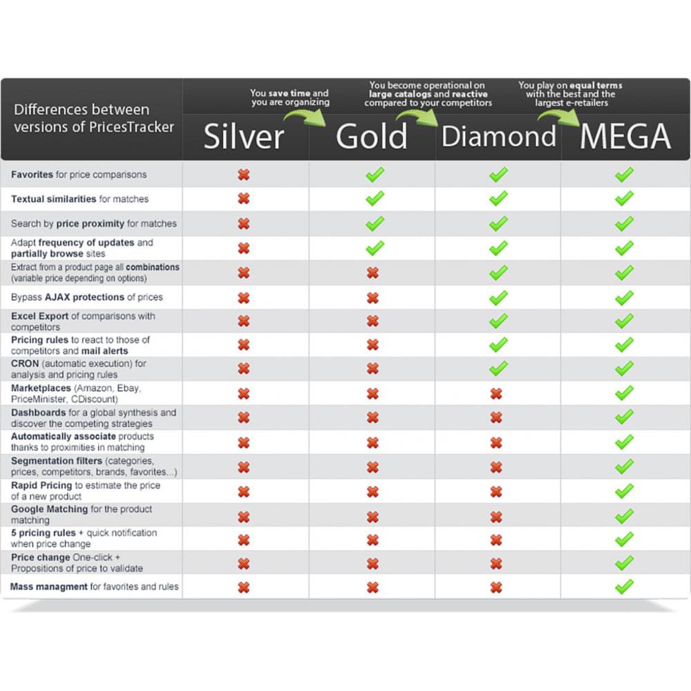 module - Informes y Estadísticas - PricesTracker Diamond - Price monitoring - 2