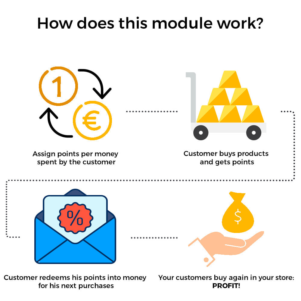 module - Empfehlungs- & Kundenbindungsprogramme - Treuepunkte – Punkte- und Prämienprogramm - 2
