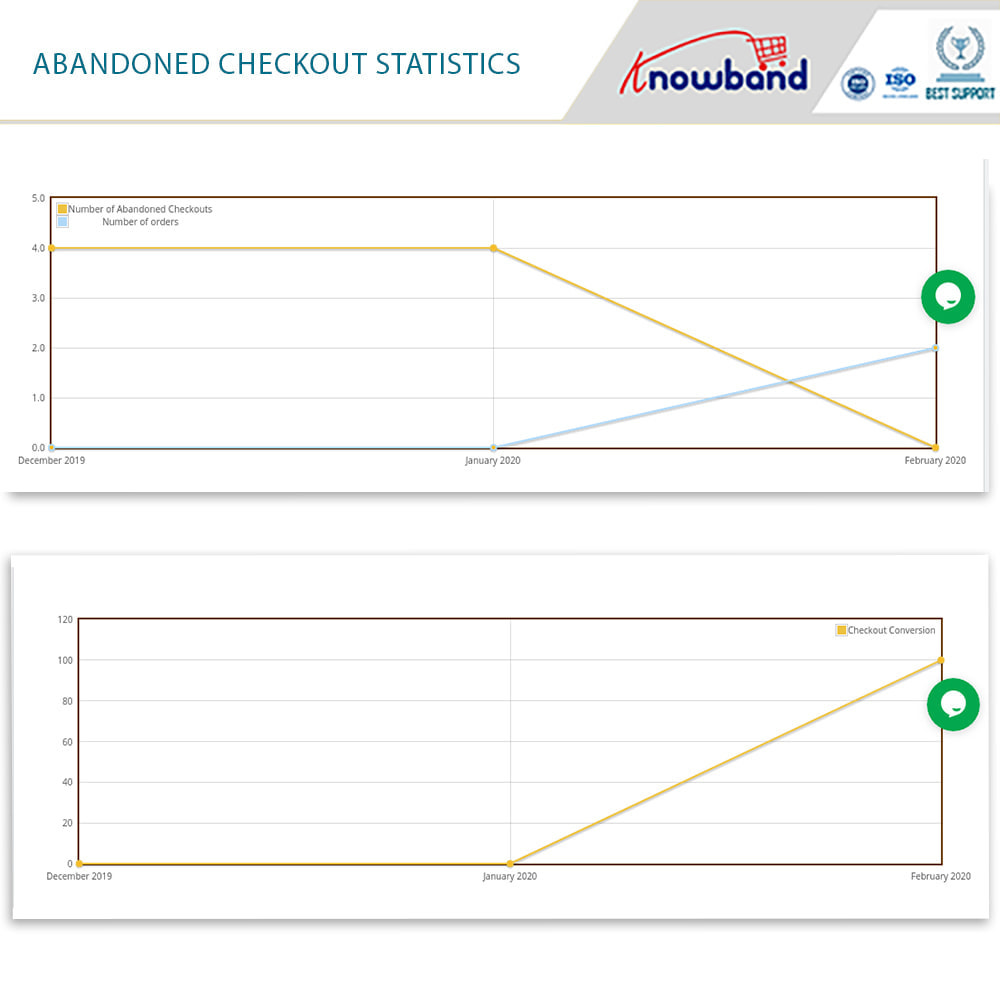 module - Express Checkout Process - One Page Checkout, Social Login & Mailchimp - 28