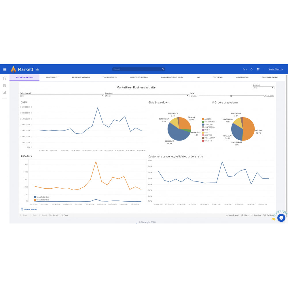module - Statystyki & Analizy - Marketfire - 2