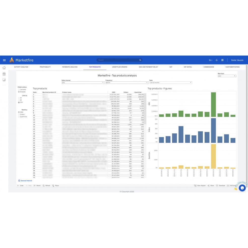 module - Statystyki & Analizy - Marketfire - 3