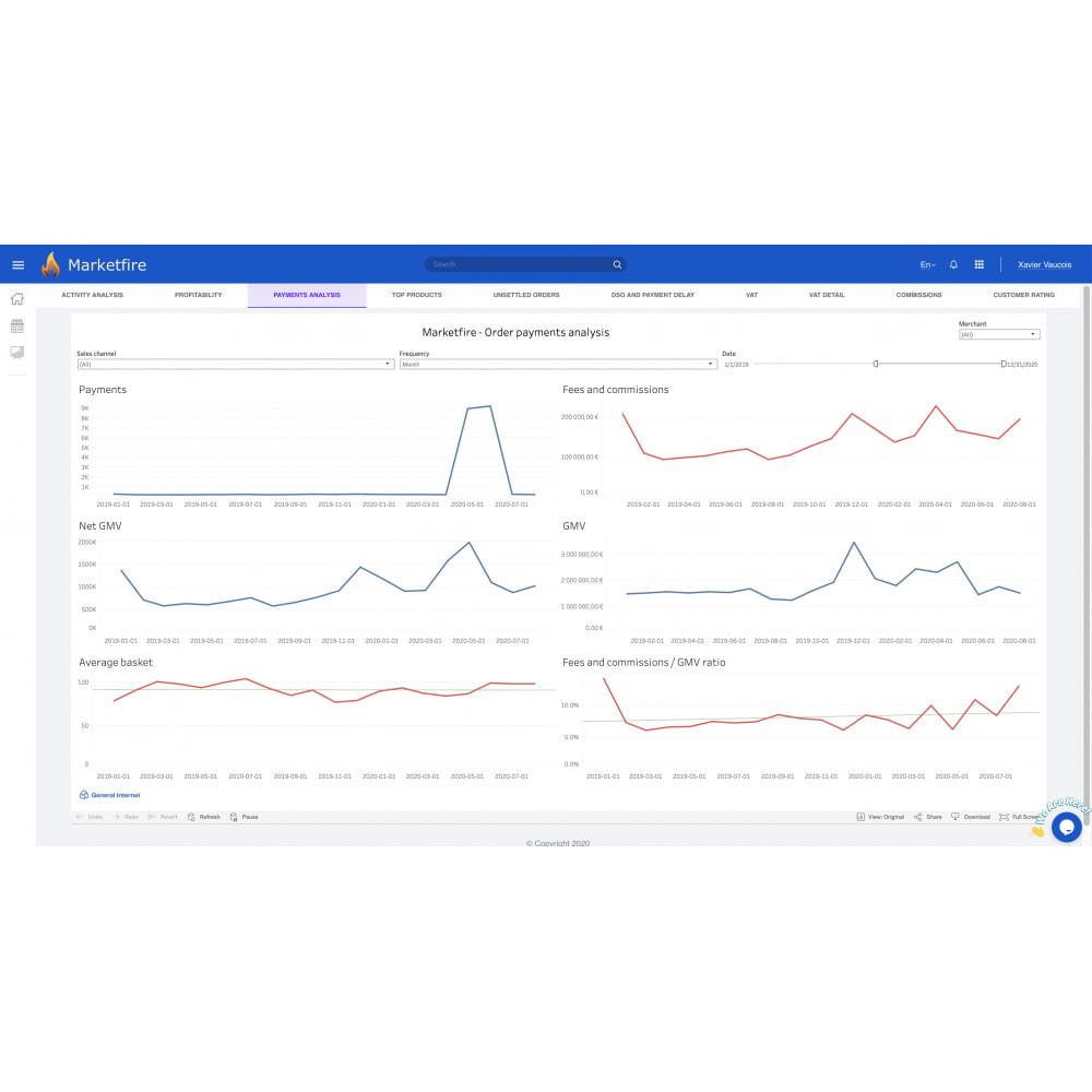 module - Statystyki & Analizy - Marketfire - 5