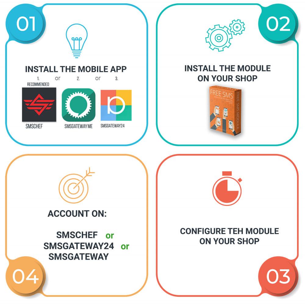 module - Newsletter & SMS - Kostenlose SMS-Benachrichtigungen mit eigenem Netzwerk - 5