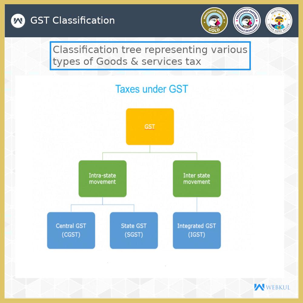 module - Contabilidade & Cobrança - GST - Returns and Invoices - 3