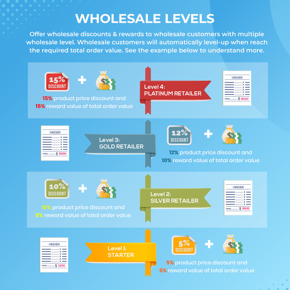 module - Uitverkoop & Besloten verkoop - Wholesale B2B - 2