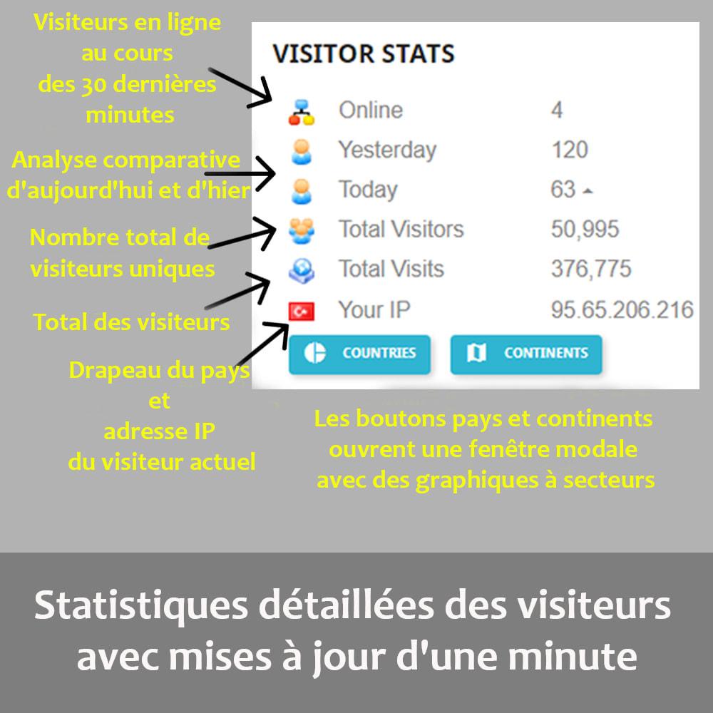 module - Personnalisation de Page - Statistiques des visiteurs sur la page d'accueil - 1