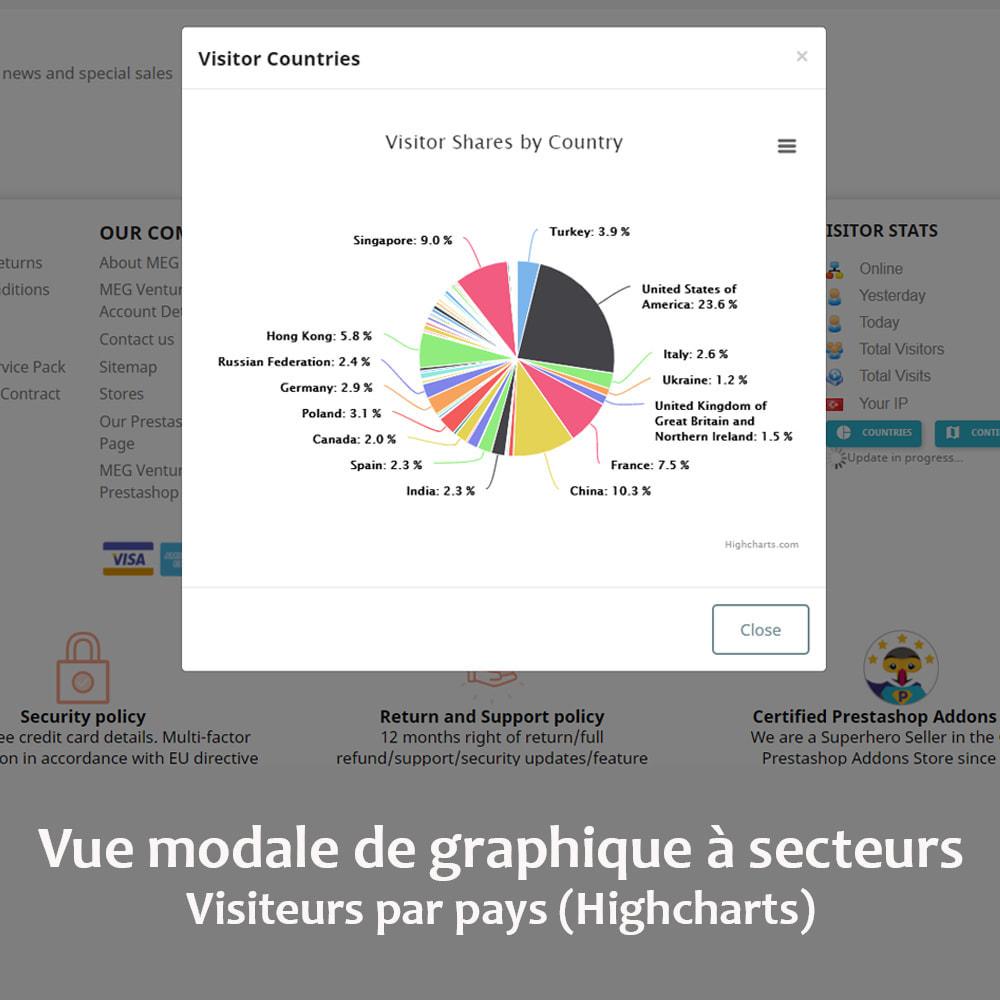 module - Personnalisation de Page - Statistiques des visiteurs sur la page d'accueil - 2