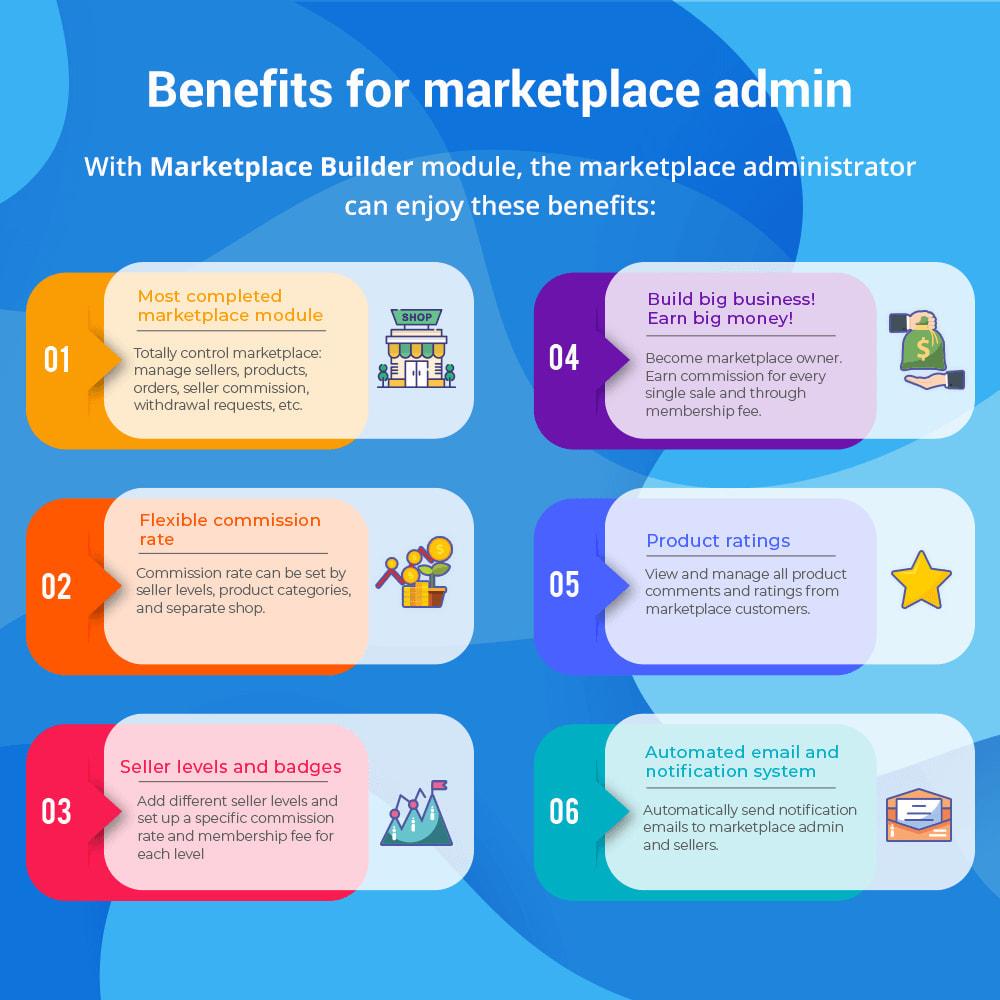 module - Marketplace Erstellen - Marketplace Builder – Multi Vendor - 3