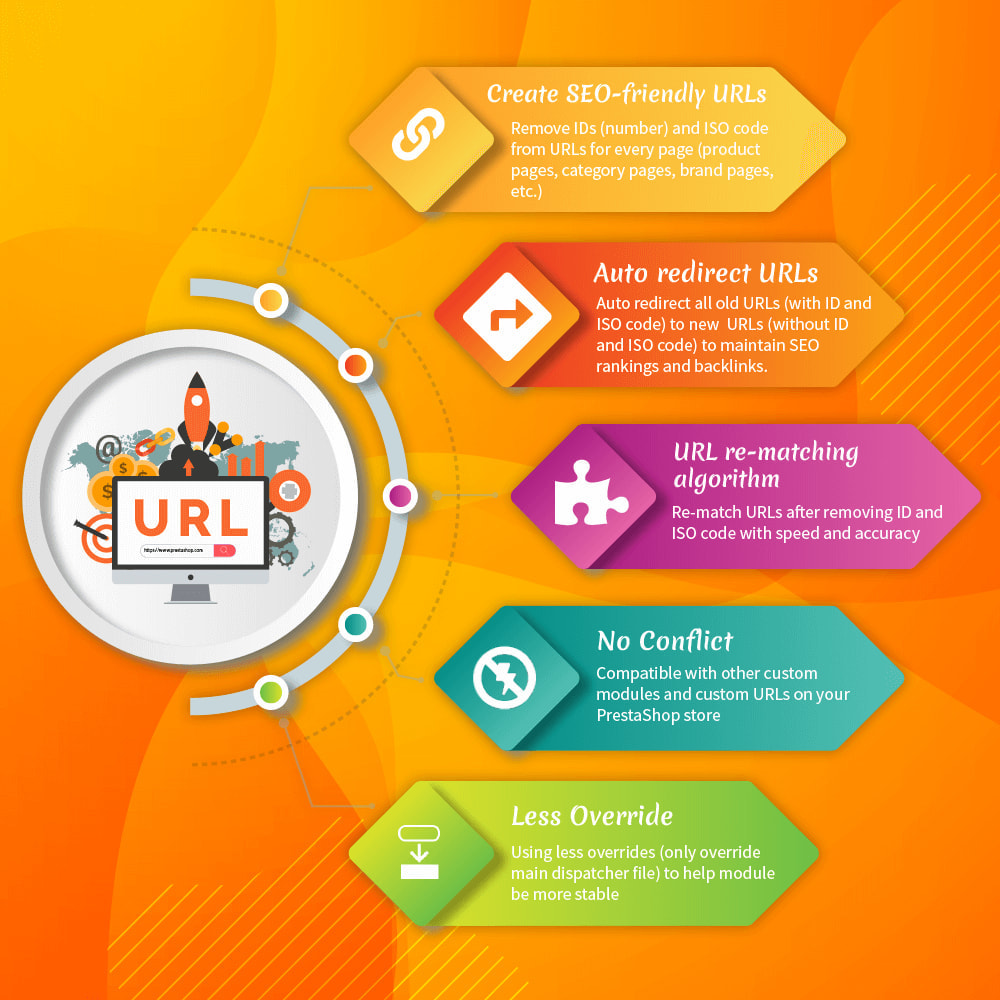 module - URL & Redirects - Awesome URL – Remove IDs (numbers) & ISO code in URL - 2