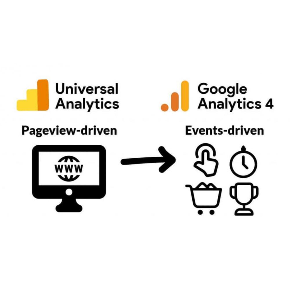 module - Статистика и анализ - Google Analytics and Universal Analytics - GA4 - 2
