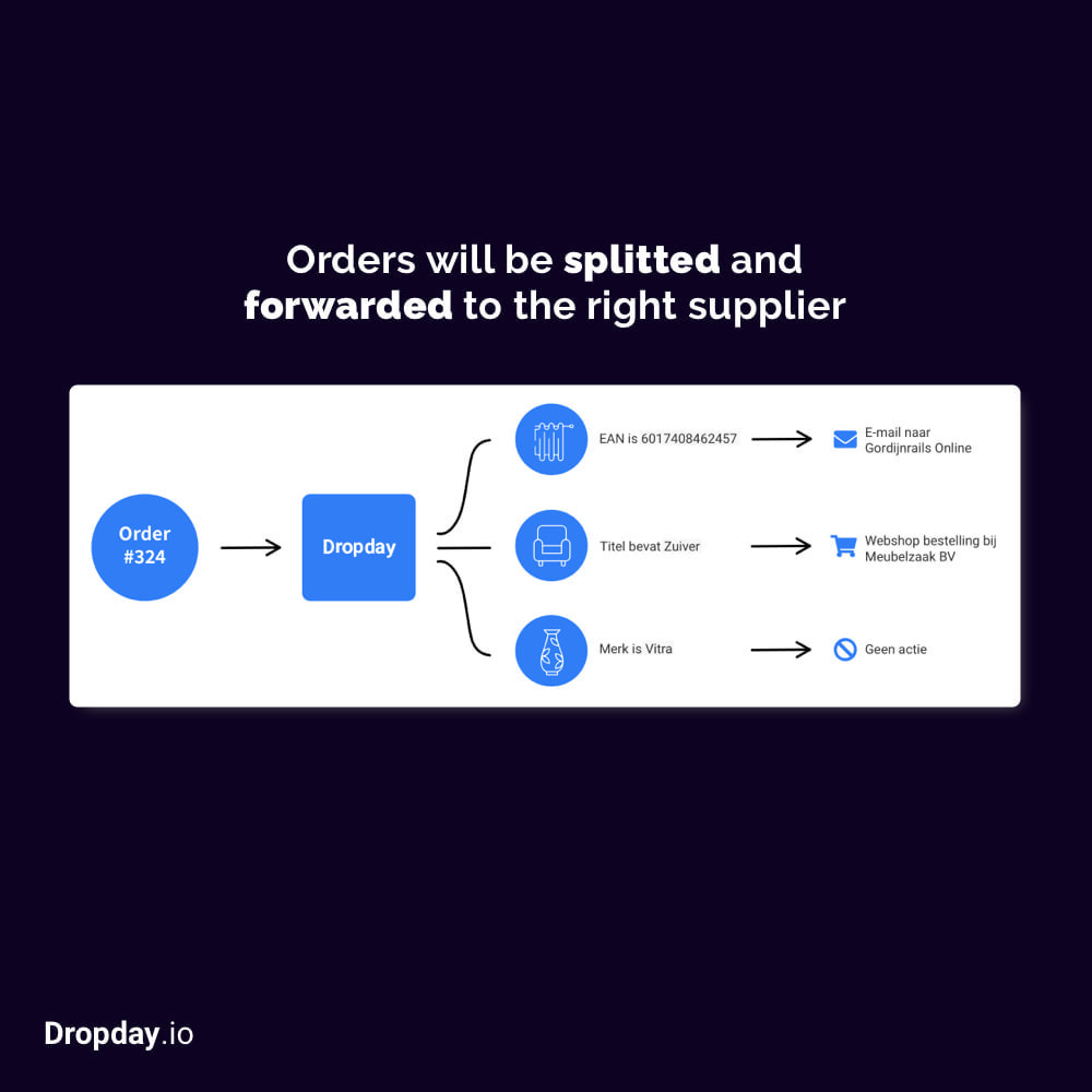 module - Dropshipping - Dropday Dropshipping Automation - 1