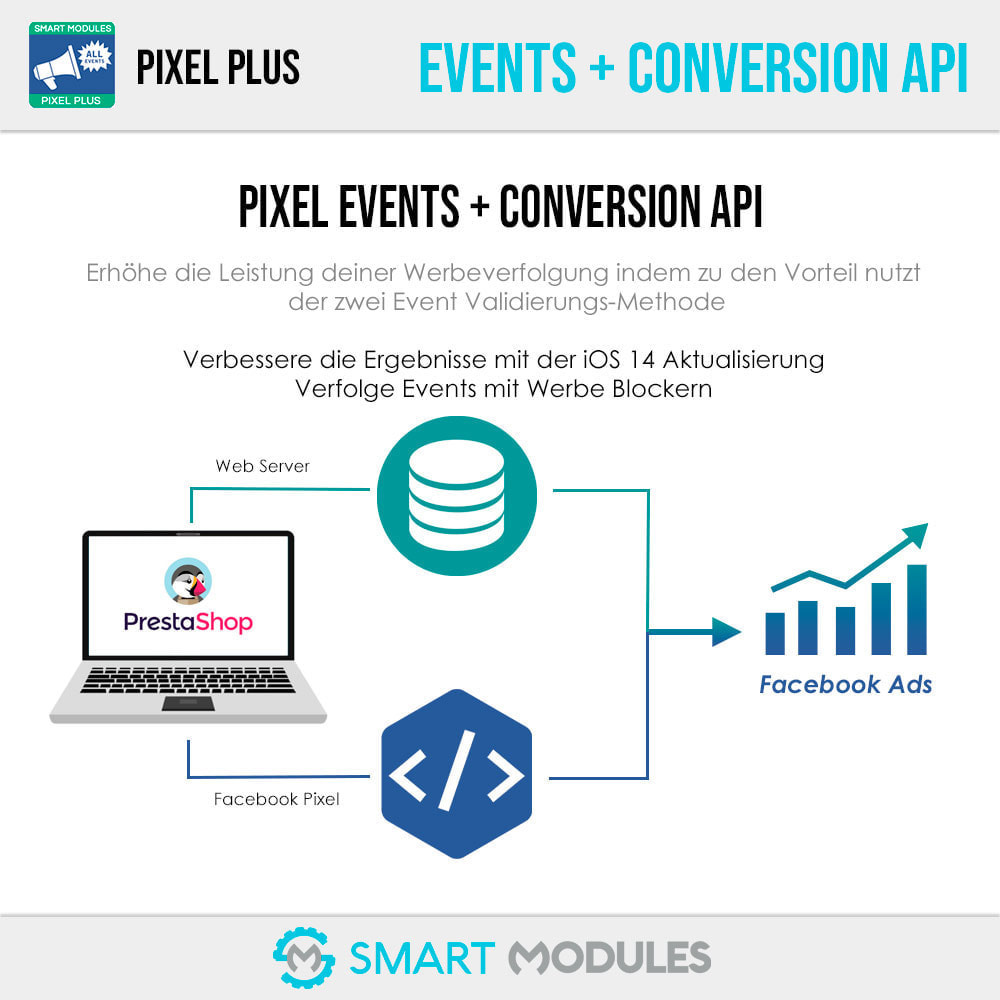 module - Analysen & Statistiken - Pixel Plus: Events + Conversions API + Pixel Katalog - 3