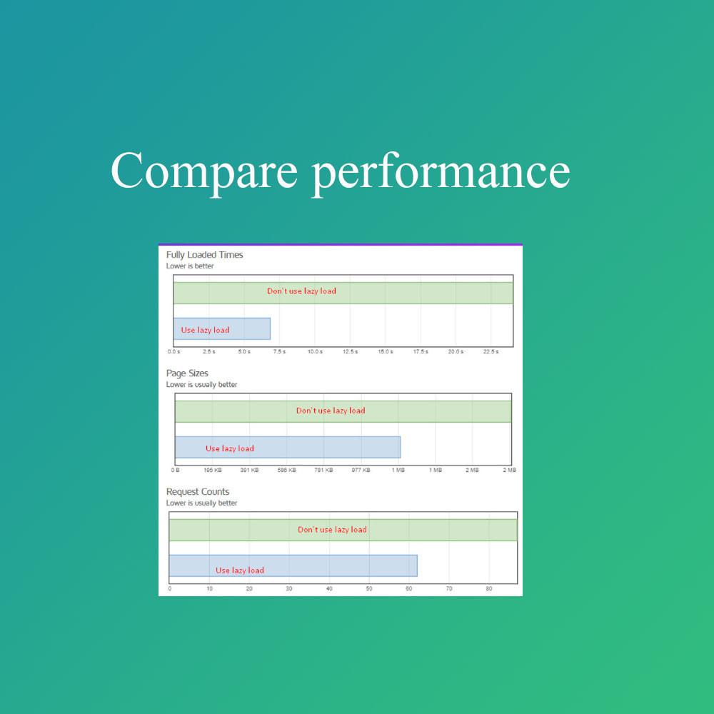 module - Website Performance - Smart optimization - lazy load images - 1