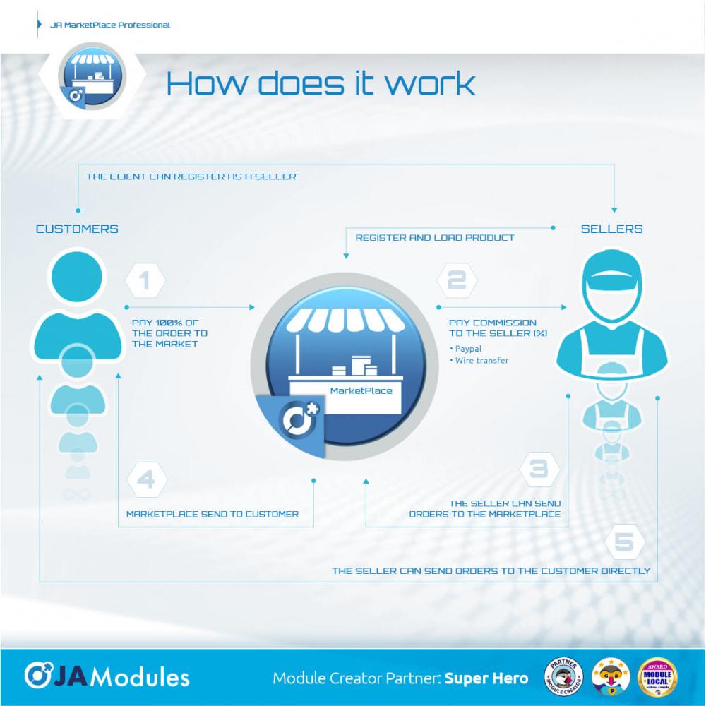 module - Creazione Marketplace - JA Marketplace - 3