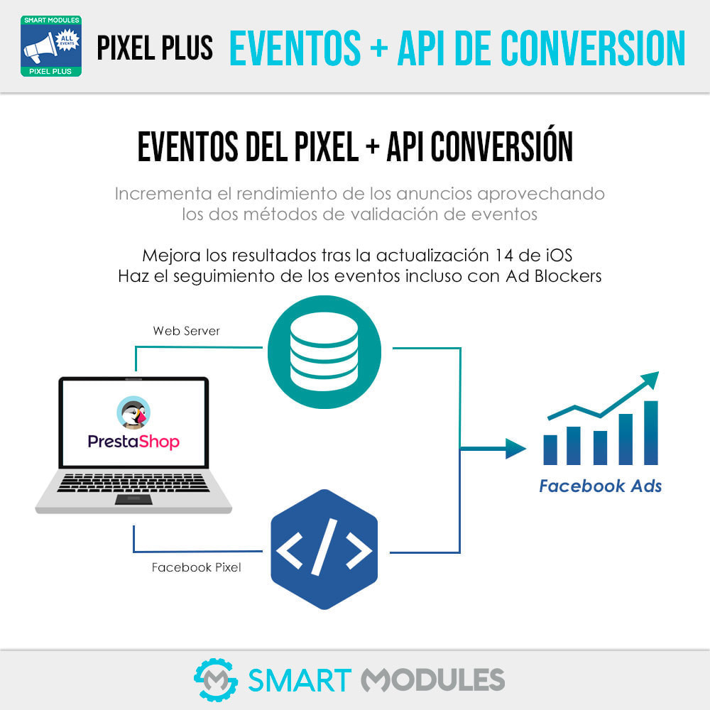 module - Informes y Estadísticas - Pixel Plus: Eventos + API de Conversiones + Catálogo - 3