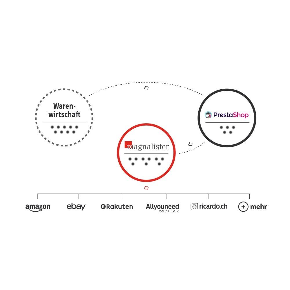 module - Marktplätze - magnalister - 1