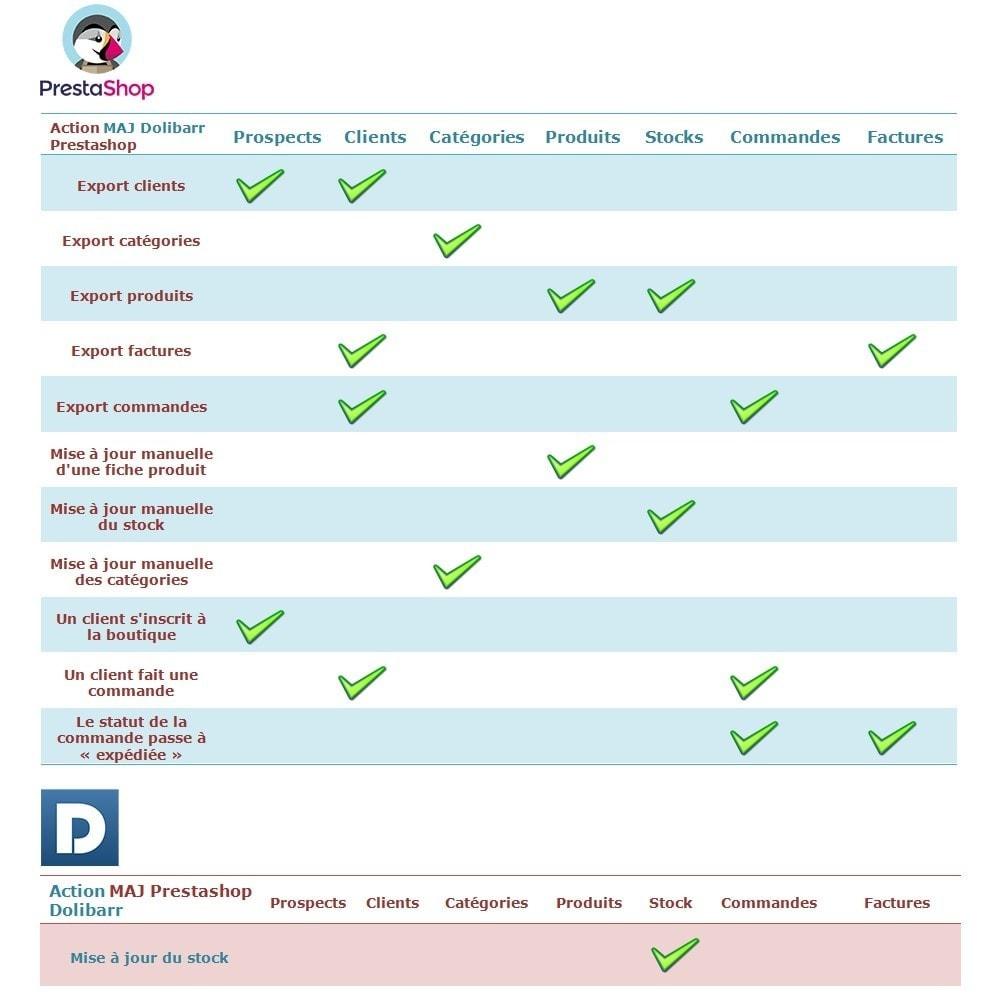 module - Connexion à un logiciel tiers (CRM, ERP...) - Prestashop to Dolibarr PRO - 2