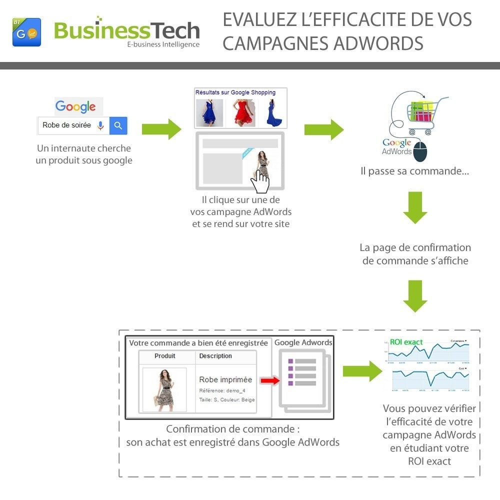 module - Analyses & Statistiques - Google Ads (Google AdWords) Conversion Tracking Pro - 3