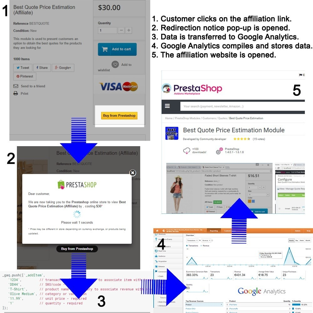 module - SEA SEM pago & Filiação - Affiliate Marketing with Google Analytics - 2