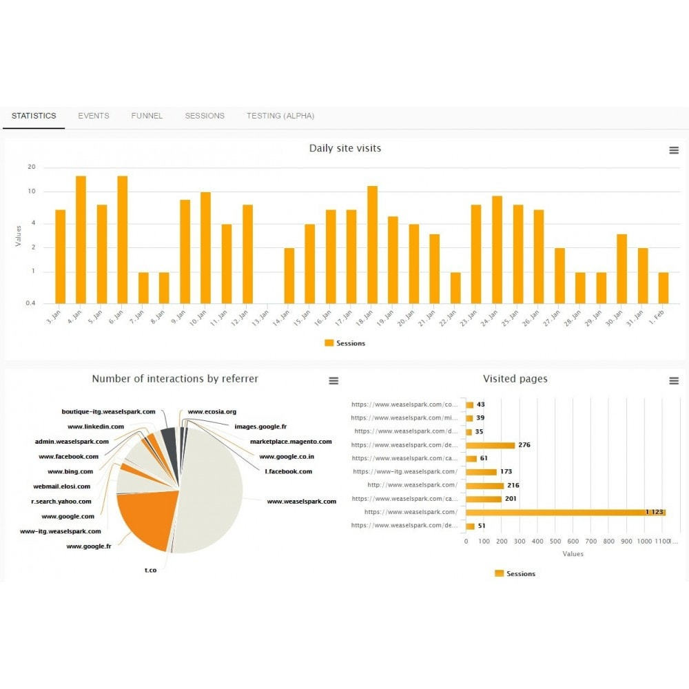 module - Analytics & Statistics - Weasel Spark - 4