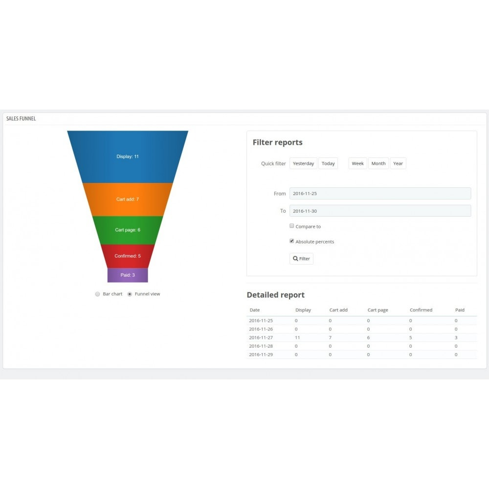 module - Analyses & Statistiques - Sales Funnel - 1