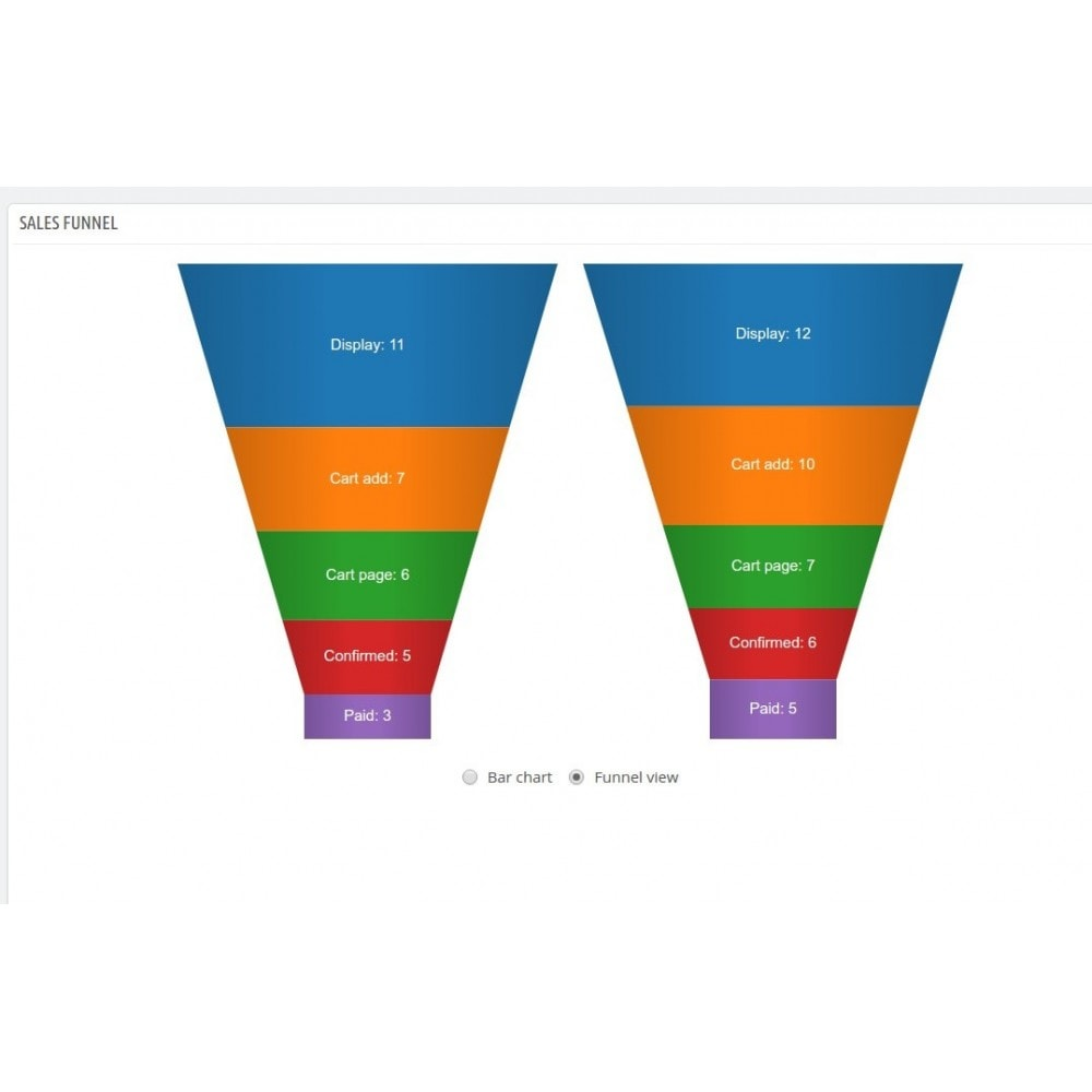 module - Analyses & Statistiques - Sales Funnel - 4