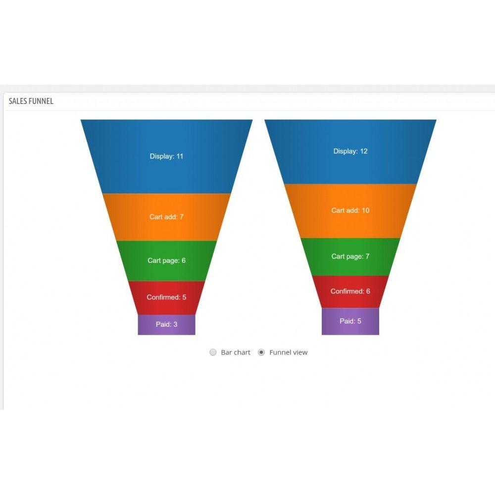 module - Análises & Estatísticas - Sales Funnel - 4