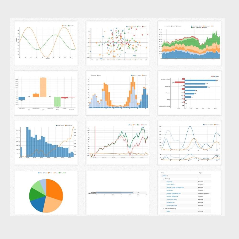 module - Системный журнал - NVD3 Charts - 1