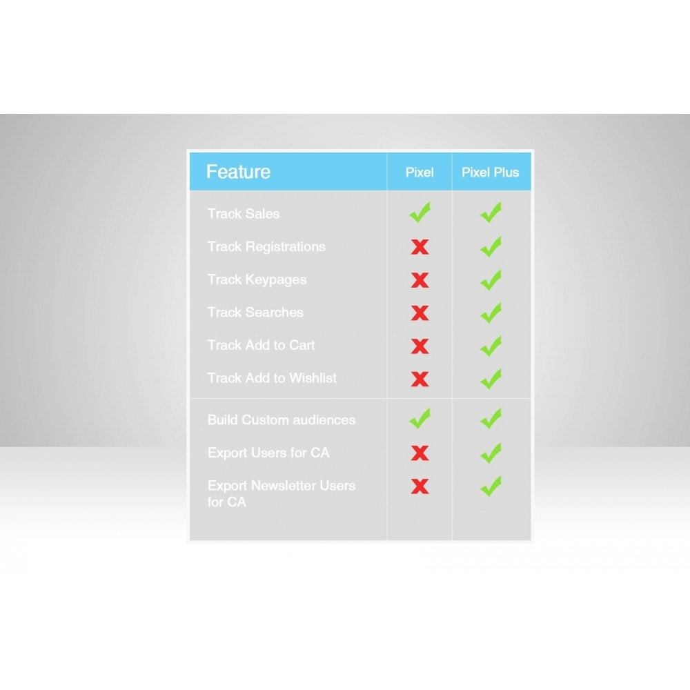 module - Remarketing & Paniers Abandonnés - Pixel de suivi de conversion + Audience Personnalisée - 4
