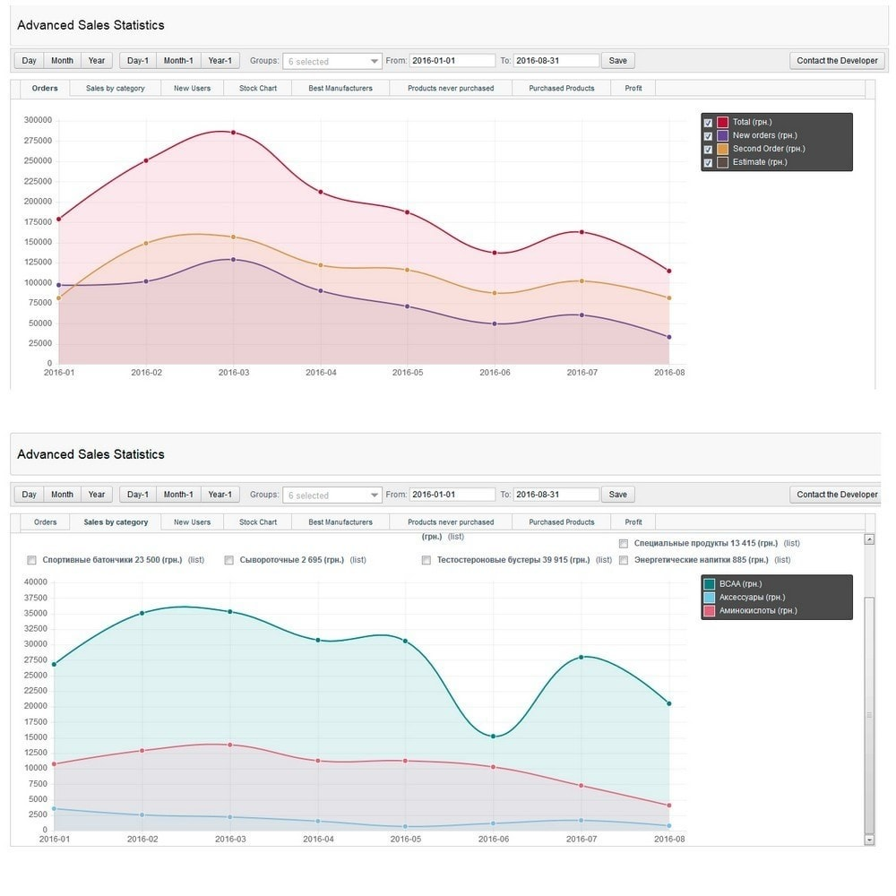 module - Analyses & Statistiques - Advanced Sales Statistics (tax, margin, profit reports) - 2