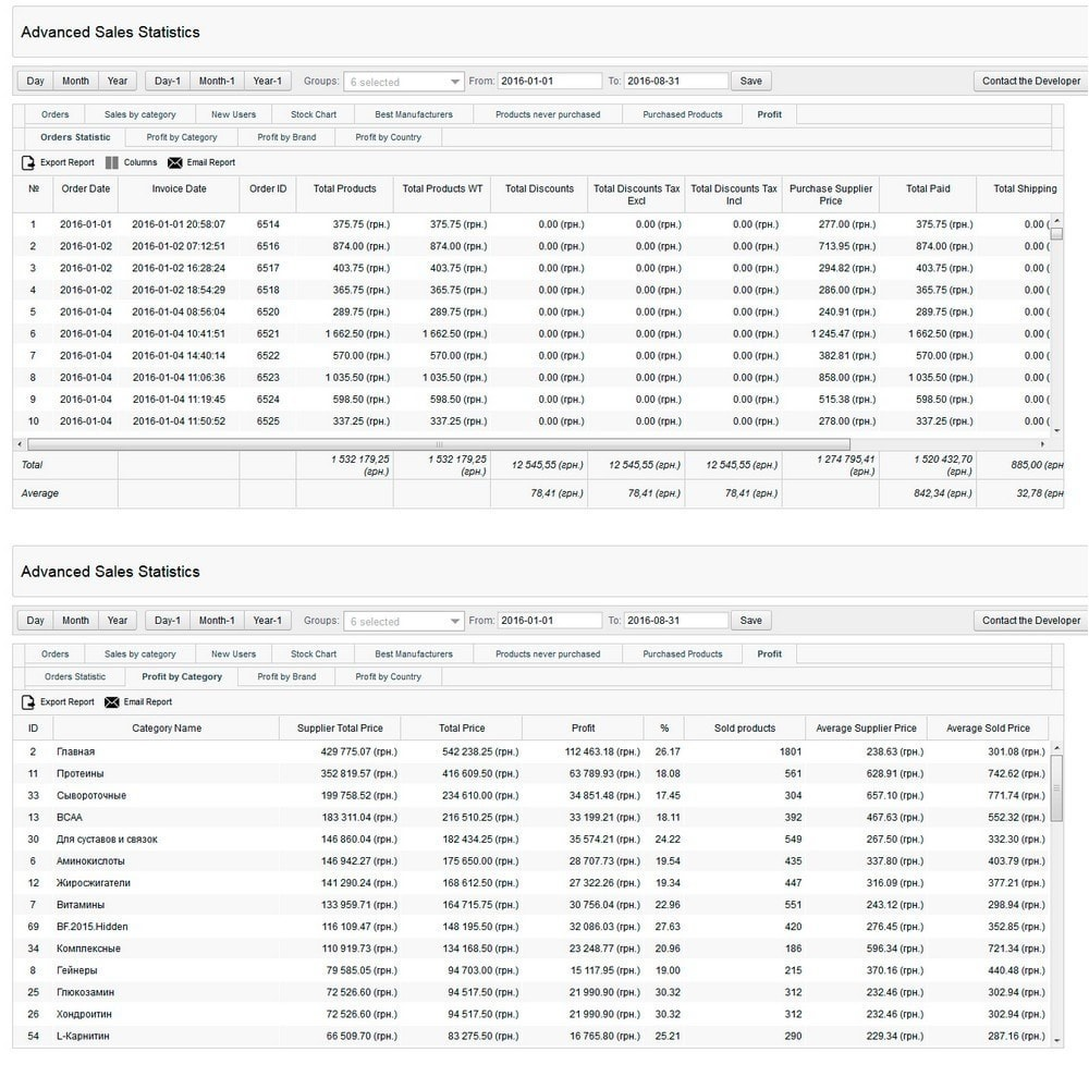 module - Analyses & Statistiques - Advanced Sales Statistics (tax, margin, profit reports) - 6