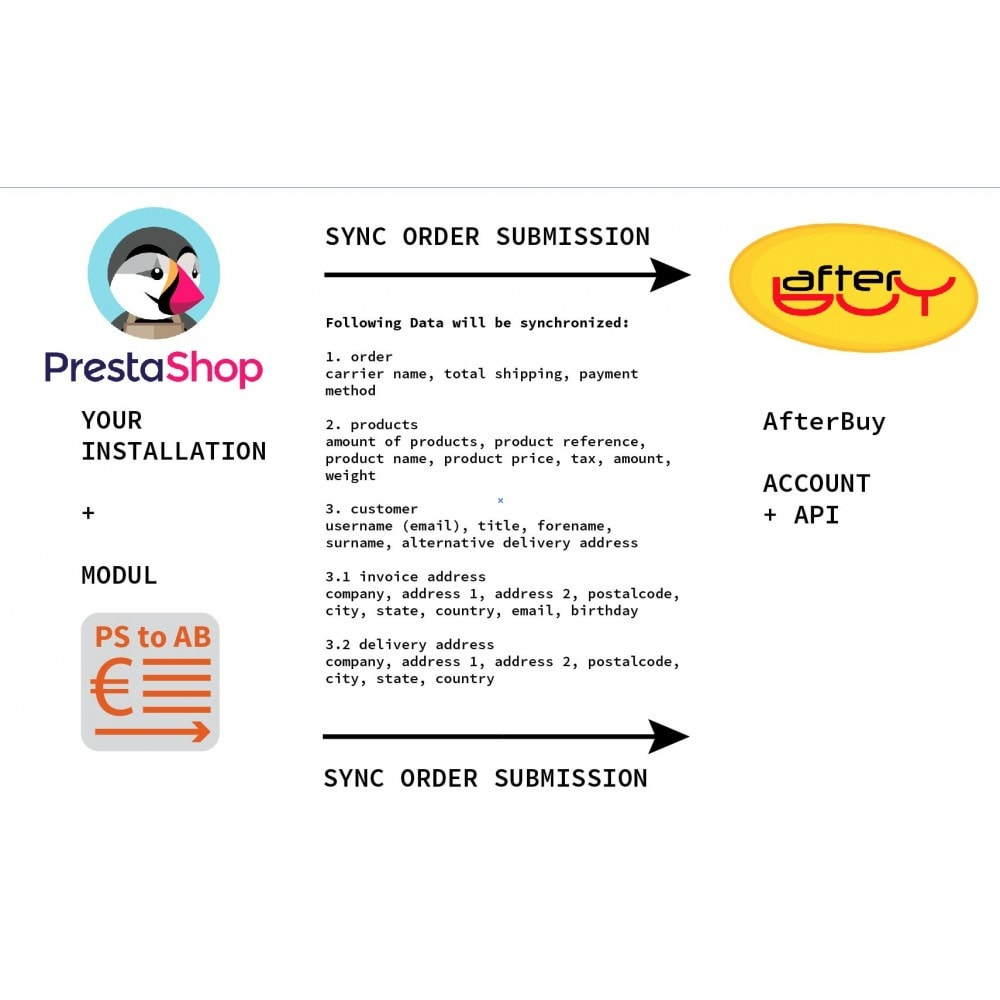 module - Third-party Data Integration (CRM, ERP...) - PrestaShop to Afterbuy order transmission - 3